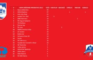 MZS jakostna lestvica ekip po državnem prvenstvu 2012