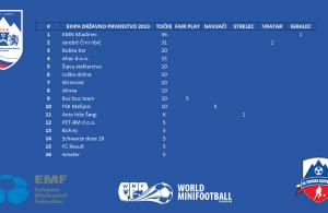 MZS jakostna lestvica ekip po državnem prvenstvu 2013