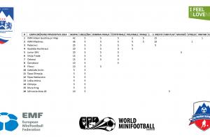MZS jakostna lestvica ekip po državnem prvenstvu 2014