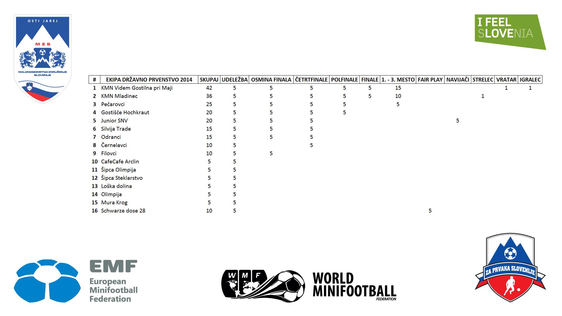 Dosežene točke ekip na državnem prvenstvu Za Prvaka Slovenije 2014