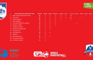 MZS jakostna lestvica ekip po državnem prvenstvu 2015