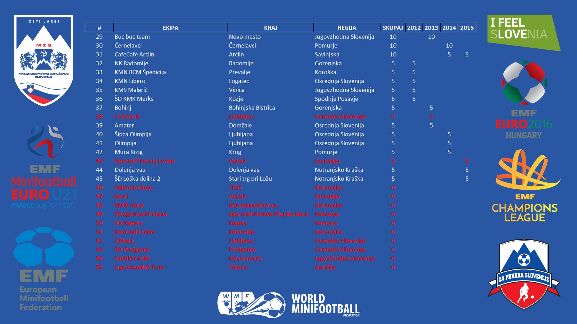 Skupna jakostna lestvica državnih prvenstev 2012 - 2015 druga stran