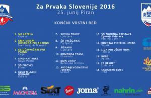Končni vrstni red mali nogomet Za Prvaka Slovenije 2016